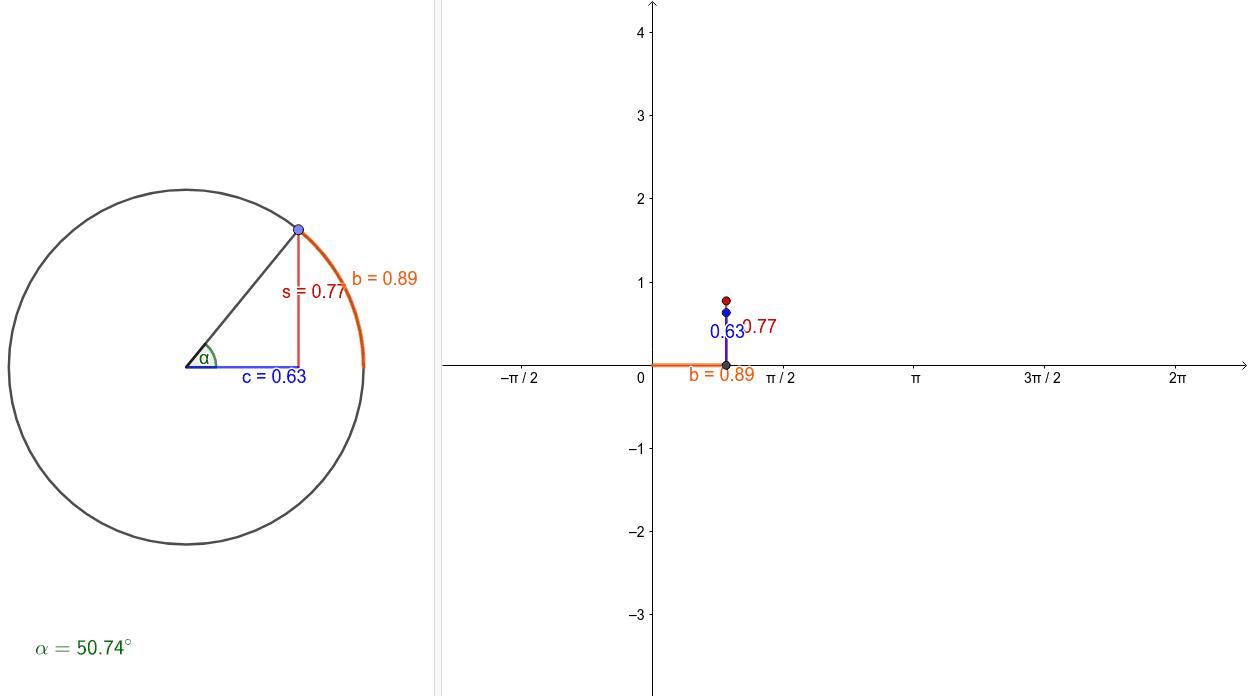 Veranschaulichung von Sinus und Cosinus für alle Winkel. Berücksichtigung der Umdrehungen und der Umdrehungsrichtung.