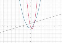 representacion de dos funciones varias