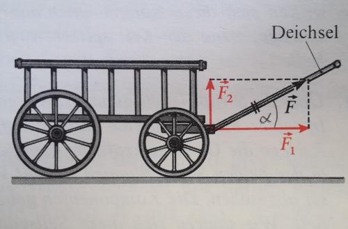 """Quelle: Dorn Bader """"Physik-Mittelstufe"""", Schroedel Verlag"""