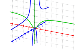 Phantom Graph 2x^2/(x^2-1)
