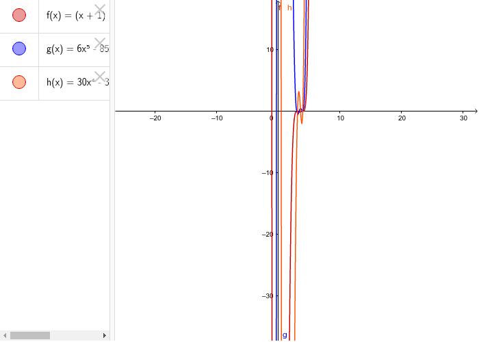 Max, min y pdi de f(x)=(x-1)(x-3)^2(x-4)^3