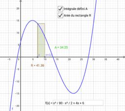 Relation entre intégrale et dérivée