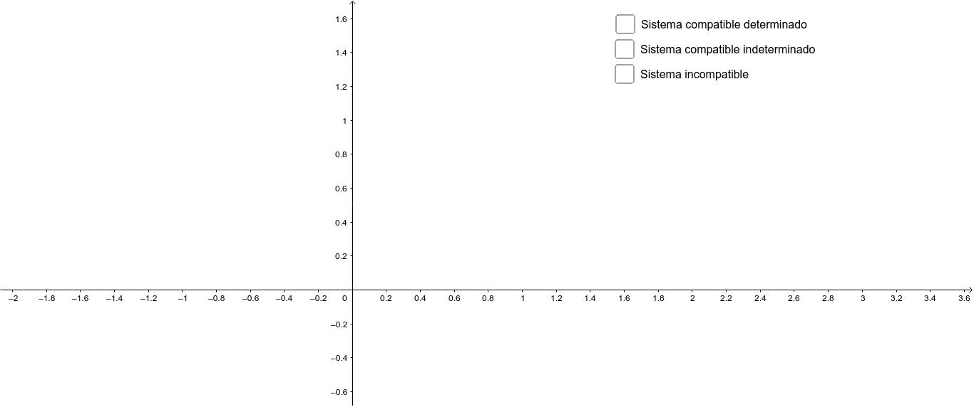 Analizar las posiciones relativas de las rectas de acuerdo a la compatibilidad del sistema Presiona Intro para comenzar la actividad