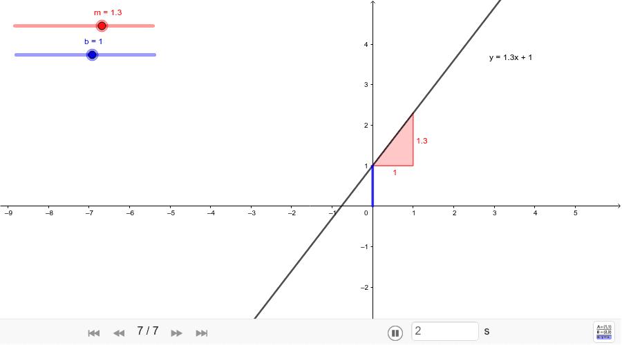 Ecuación ordenada al origen de la recta. Presiona Intro para comenzar la actividad