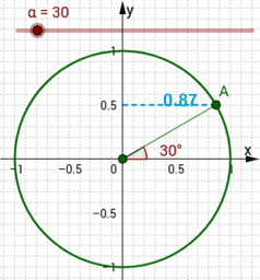 Draw the Cosine Curve (0 - 360 degrees)