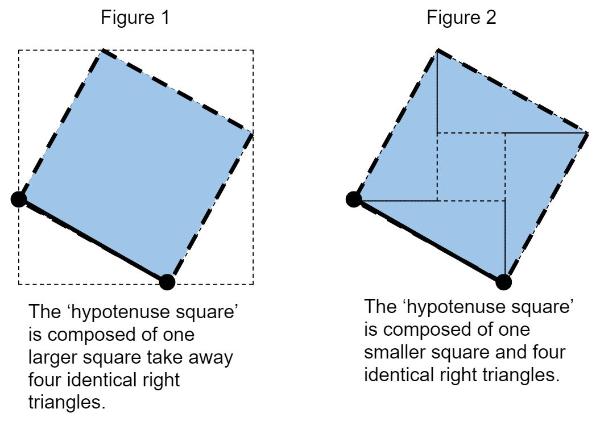 'Hypotenuse Squares'