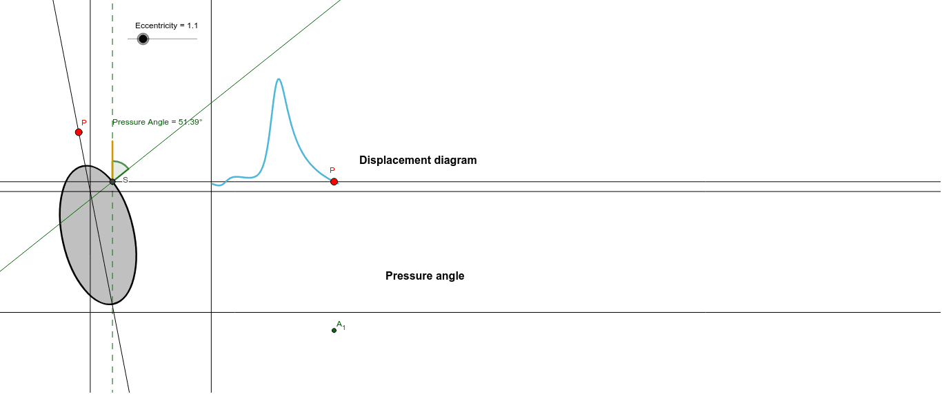 Observe the displacement diagram and move the point P in the cam to observe how the pressure angles change Presiona Intro para comenzar la actividad