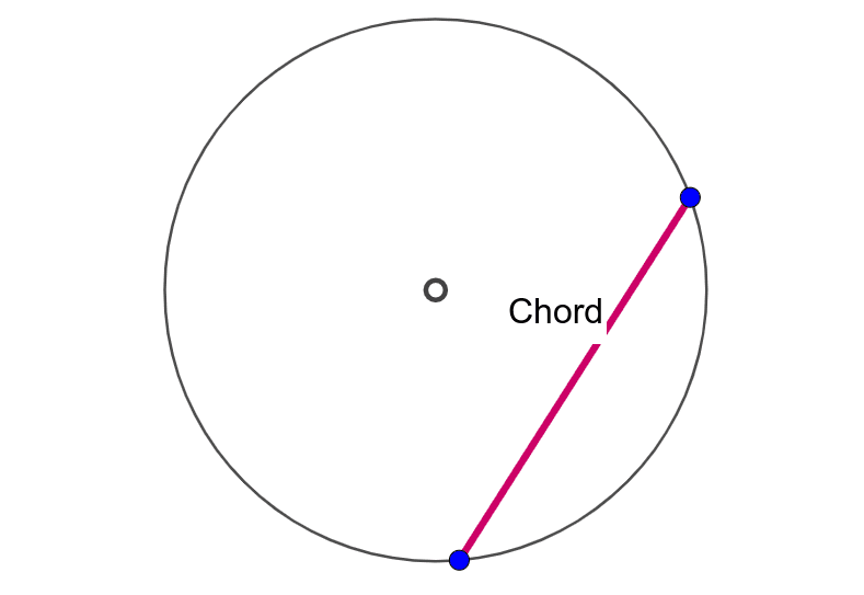 Drag the two points to make different DIAMETERS and CHORDS. When does the chord become a diameter? Press Enter to start activity