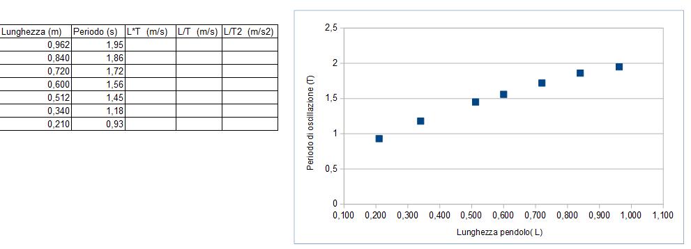 Dati sperimentali: lunghezza-periodo del pendolo con relativo grafico.