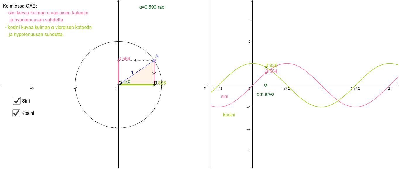 Trigonometrisen funktion (sini ja kosini) määritelmä yksikköympyrässä Press Enter to start activity