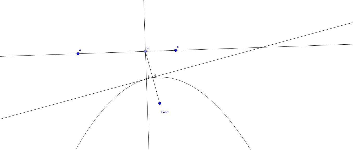 Parábola: Lugar geométrico Presiona Intro para comenzar la actividad