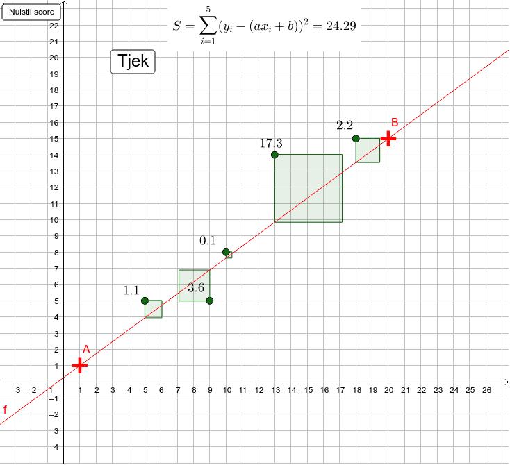 Flyt punkt A og B så kvadratsummen bliver mindst mulig. Kan du få 5 point?