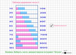 Таблиця додавання
