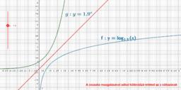 Logaritmus függvény és inverze