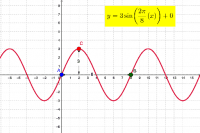 Organic Sine Graph and Equation