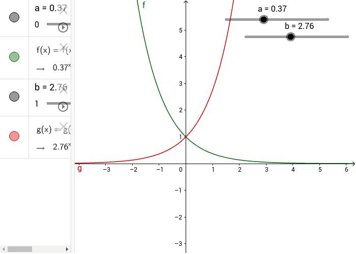 Simmetrie nella funzione esponenziale