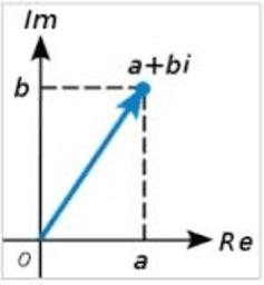 Operacions amb nombres complexos en forma binomial