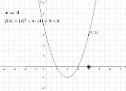 Graph einer Funktion.