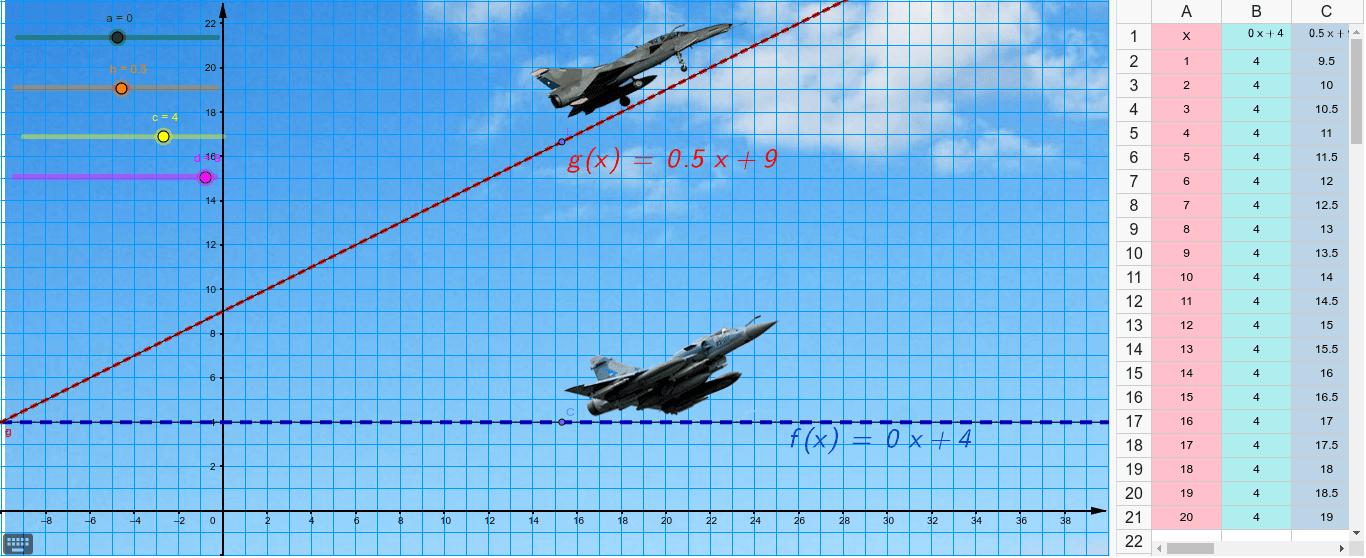 Función lineal Presiona Intro para comenzar la actividad
