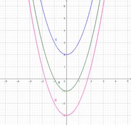 Wertetabellen + Graphen
