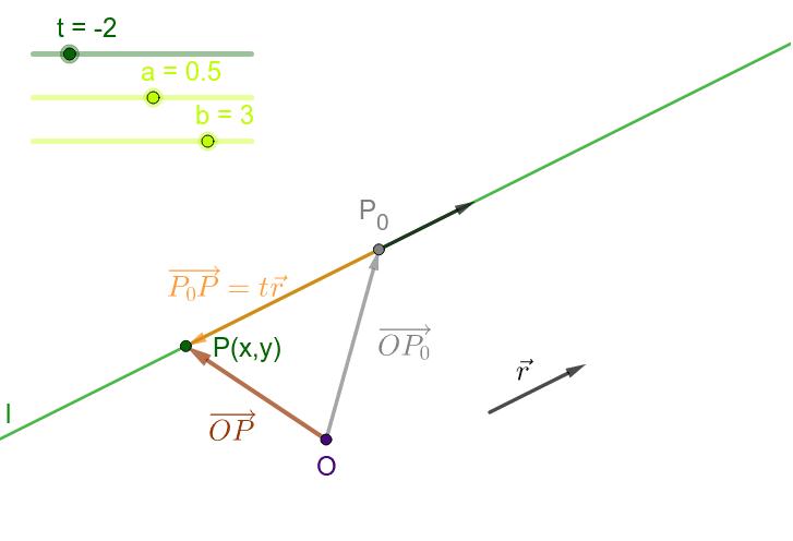 Linjens parameterfremstilling