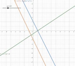 Discutió sistema eq. 3 rectes + Interpretación geomètrica