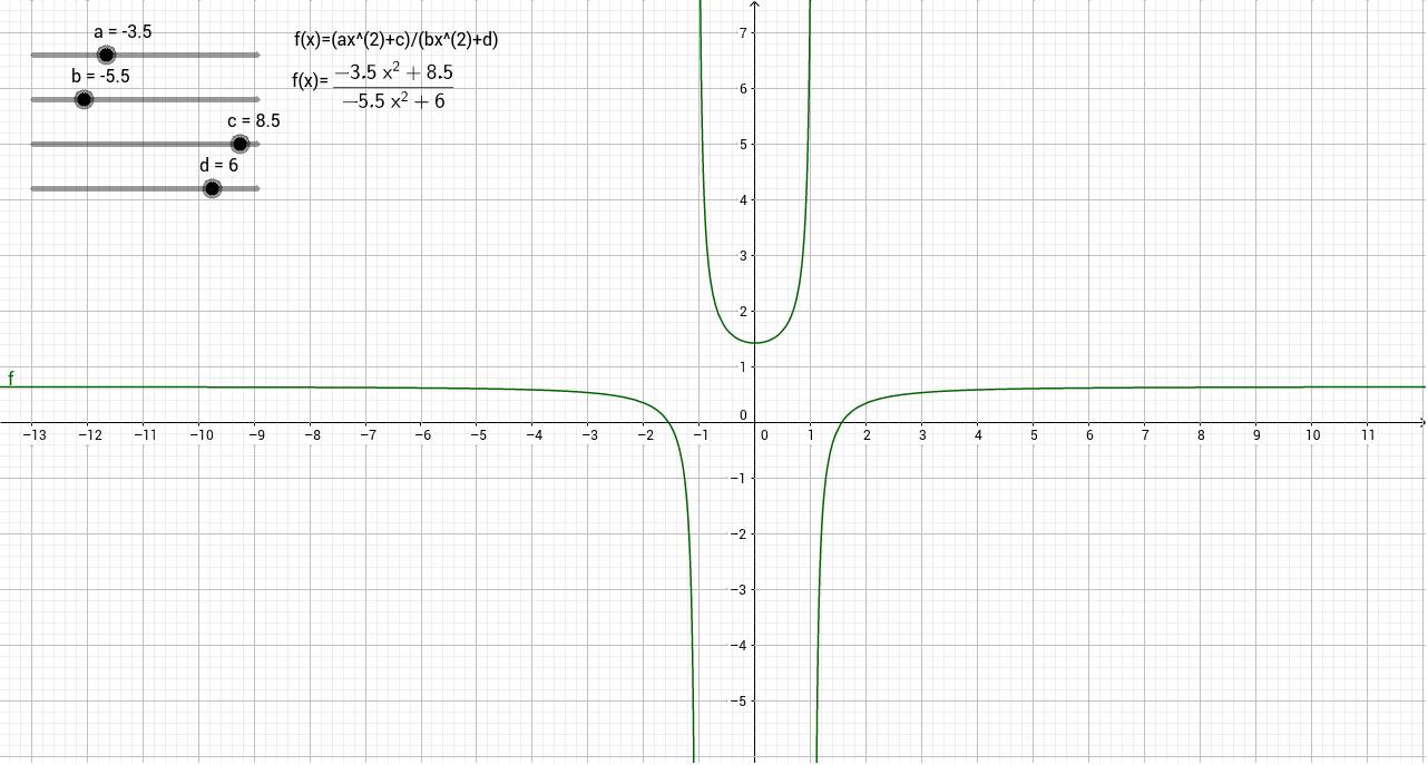 Transformaciones función racional. Numerador y denominador de segundo grado.