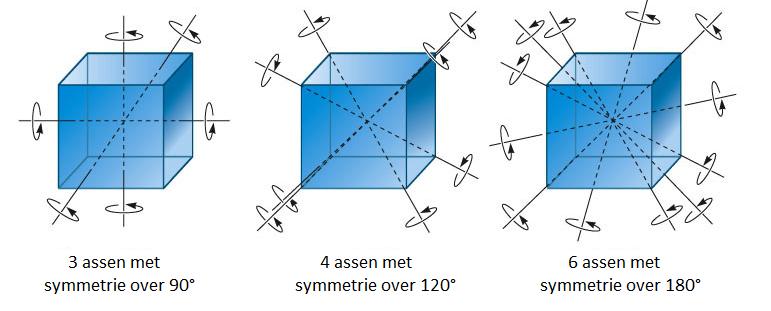 Een kubus heeft meerdere rotatiesymmetrieën. <br> Een as door de middelpunten van overstaande zijvlakken heeft een symmetrie over 90°.<br> Een as door overstaande hoekpunten heeft een symmetrie over 120°.<br> Een as door de middelpunten van overstaande ribben heeft een symmetrie over 180°.