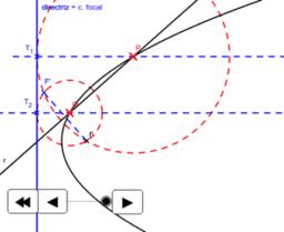 DT2.Cónicas.Intersección parábola recta.
