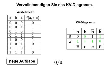 Übertragen Sie die Wertetabelle in das KV-Diagramm (Zellen des KV-Diagramms anklicken) Drücke die Eingabetaste um die Aktivität zu starten