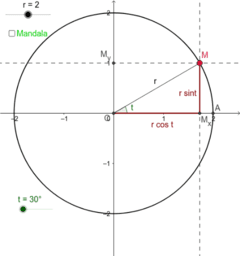 Parametrizace kružnice