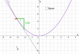 Afgeleide functie van f(x)=0,5x²