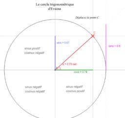 Le cercle trigonométrique d'Evaina
