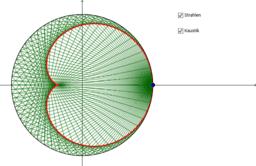 Katakaustik des Kreises