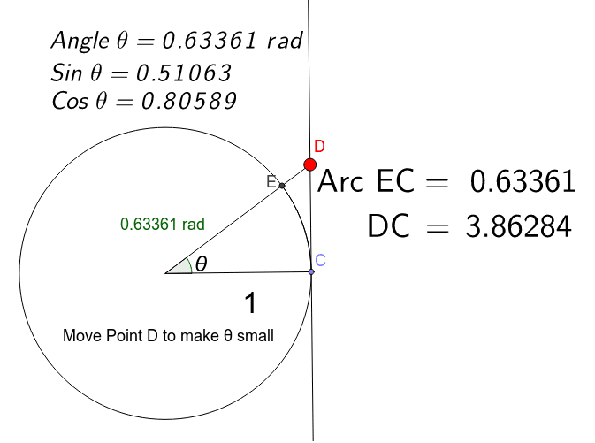 Drag point D to make angle small in radians and observe the values of Sine and Cosine