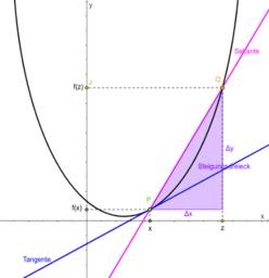 Differentialrechnung: Von der Sekante zur Tangente