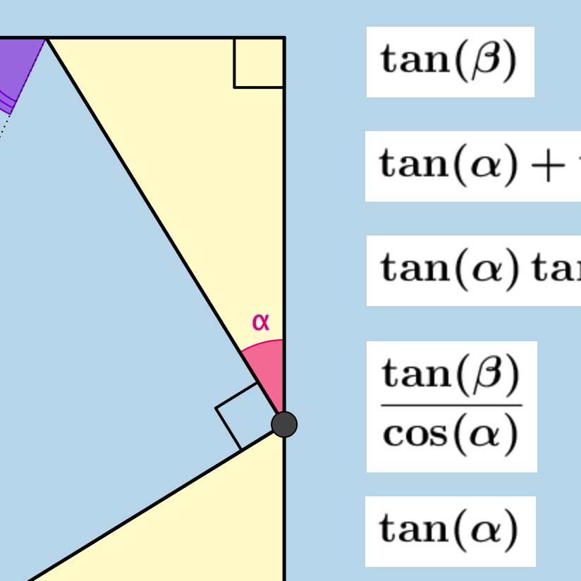 Tangent of a Sum: Discovery