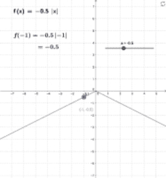 Exploring the Absolute Value Function