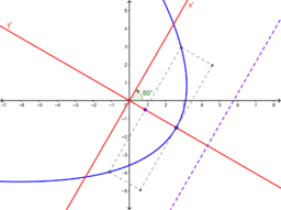 Rotated Conic Example