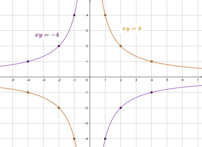 Le due funzioni in figura hanno k opposto. I punti evidenziati permettono di verificare facilmente che in ognuna delle due curve le coordinate il prodotto richiesto.