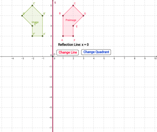 Reflections On Coordinate Plane