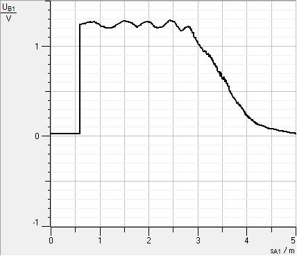 Abb. 6: Messdiagramm zu Abbildung 5. Die Rechtsachse zeigt die abgewickelte Fadenlänge am Bewegungsmesswandler. Mit Hilfe mehrerer Umrechnungsschritte kann man diese Länge in die wahre Verschiebung des Spiegels (einige 100nm) umrechnen. Auf der Hochachse sieht man sehr klar die periodische Schwankung der Intensität, solange man nur das rechte Ohr der Spirale abwickelt. Sobald man in die Nähe des Reflexionspunktes (in klassischer Vorstellung kommt) nimmt die Intensität dramatisch auf nahezu Null ab.