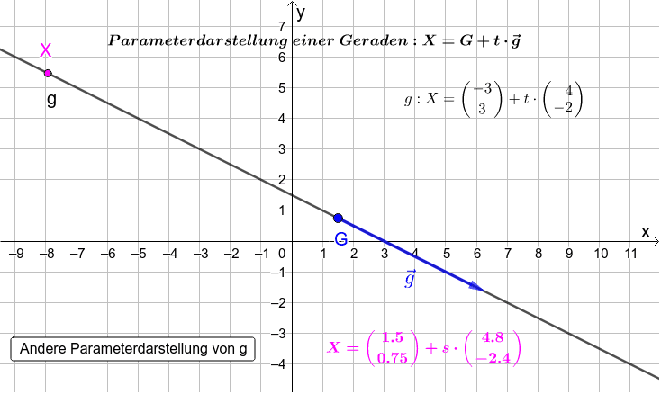 Schau dir verschiedene Parameterdarstellungen der Geraden g an. Überlege, warum die andere Parameterdarstellung ebenfalls die Gerade g beschreibt!