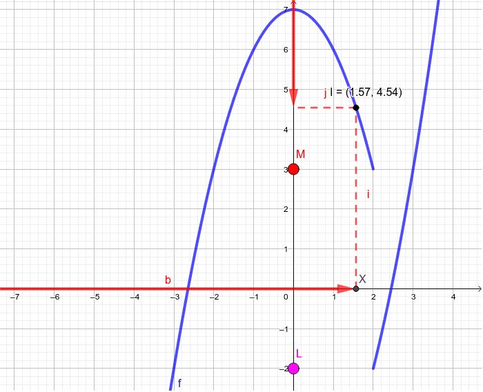 Mueve el punto x y observa que sucede a f(x). Presiona Intro para comenzar la actividad