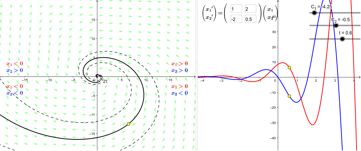 This worksheet motivates the relationship between the phase portrait of a system of first-order linear differential equations (on the left) and its component solutions (on the right).
