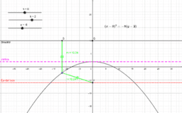 Parabola_eje_vertical