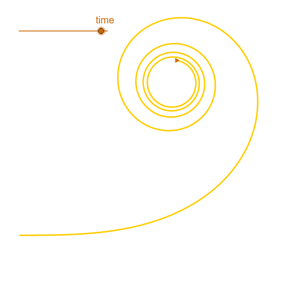 """A Cornu spiral, also known as a clothoid, spiros, or Euler spiral,  makes the curvature (inverse radius) linear in the distance travelled. Adapted from """"Clothoid Curve"""" by GeoGebra Forum. Press Enter to start activity"""