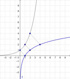 oef_0fu_log_grafiek1
