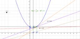 interpretacion geometrica de la derivada