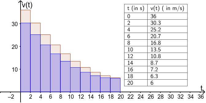 Weglängen näherungsweise berechnen
